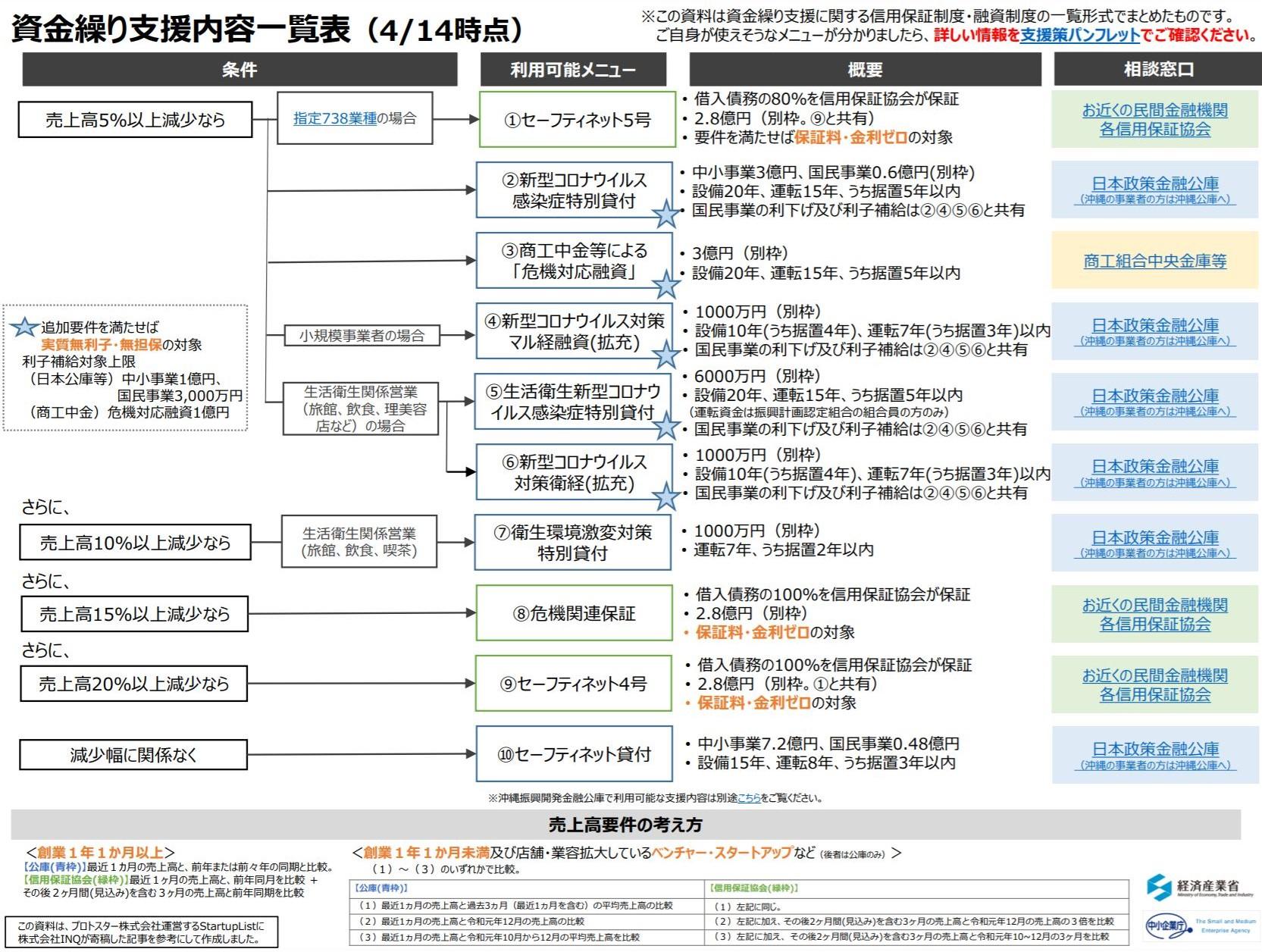 金融 公庫 政策 融資 コロナ 日本
